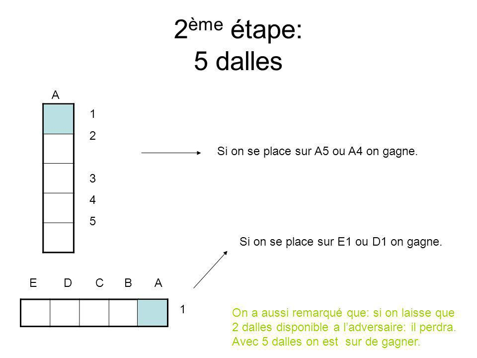 2ème étape: 5 dalles A 1 2 3 Si on se place sur A5 ou A4 on gagne. 4 5