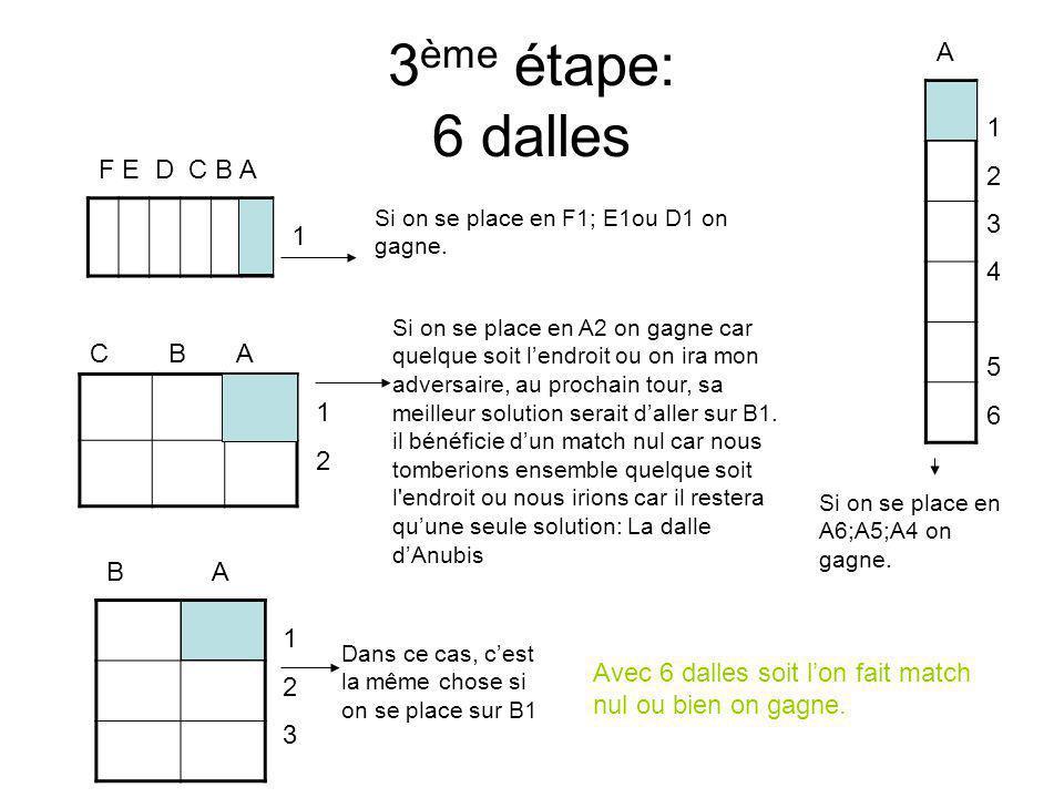 3ème étape: 6 dalles A 1 2 F E D C B A 3 4 1 5 6 C B A 1 2 B A 1 2