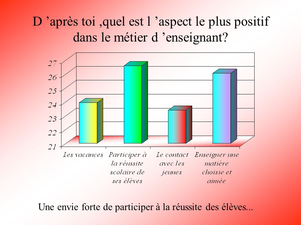 D 'après toi ,quel est l 'aspect le plus positif dans le métier d 'enseignant