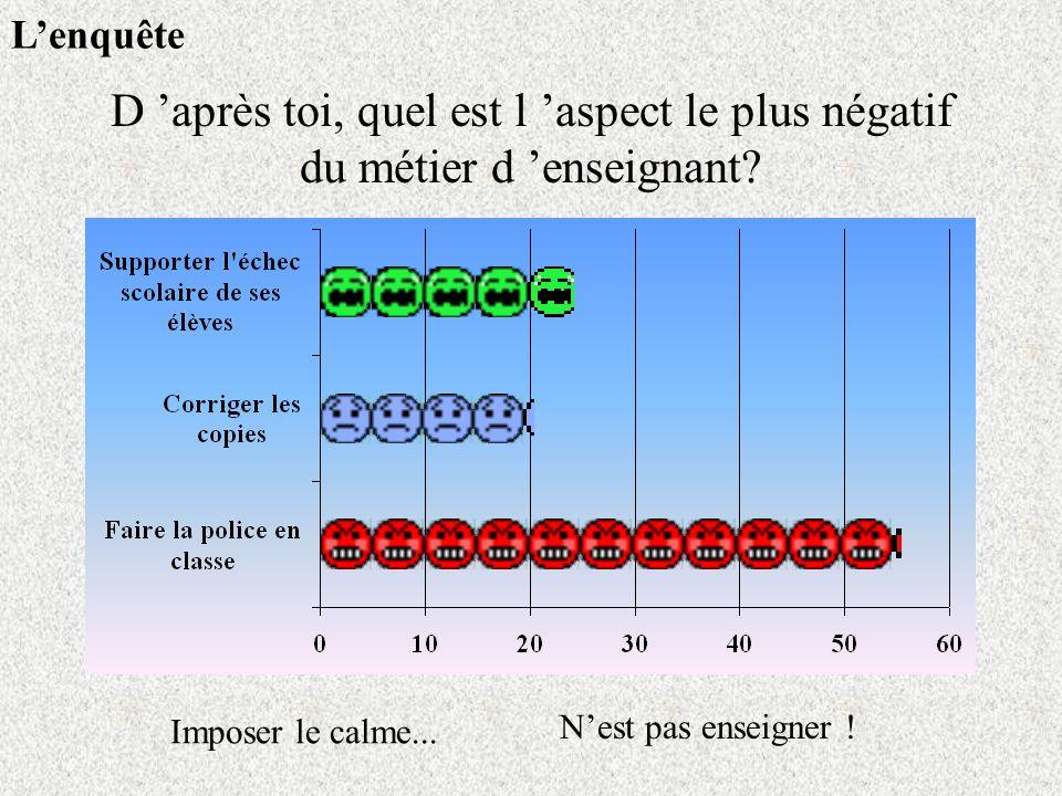 L'enquête D 'après toi, quel est l 'aspect le plus négatif du métier d 'enseignant Imposer le calme...