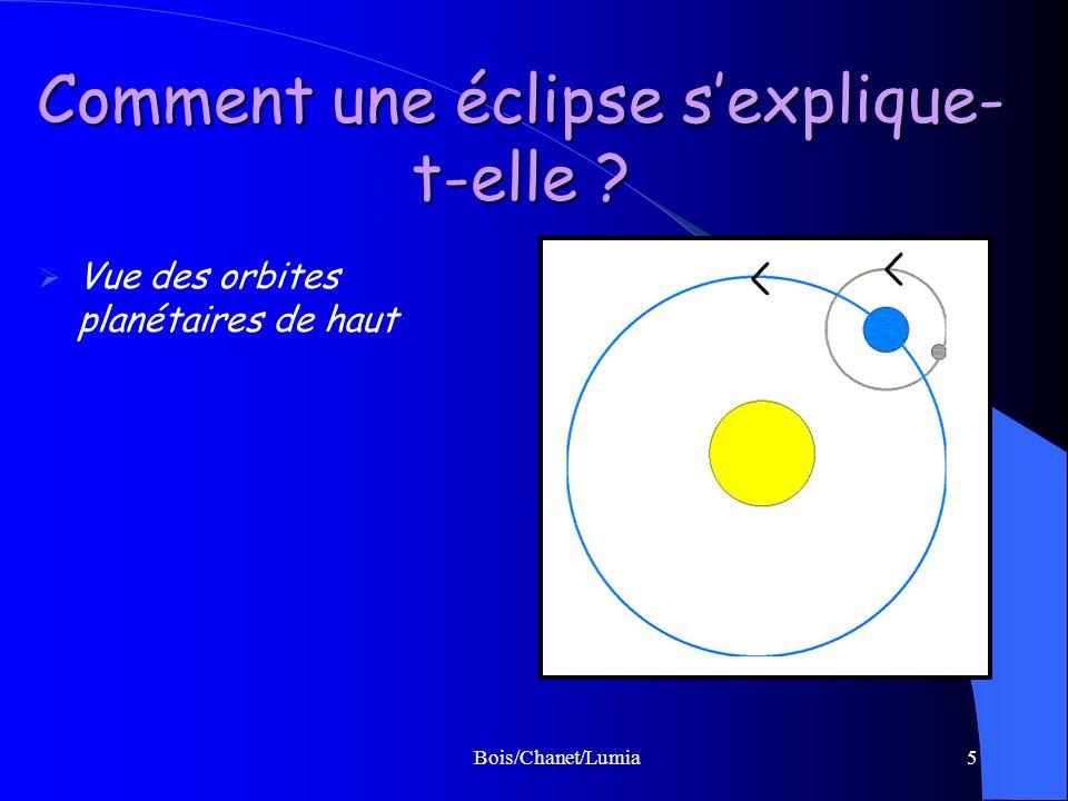 Comment une éclipse s'explique-t-elle