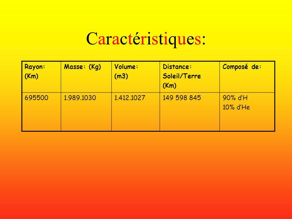 Caractéristiques: Rayon: (Km) Masse: (Kg) Volume: (m3) Distance: