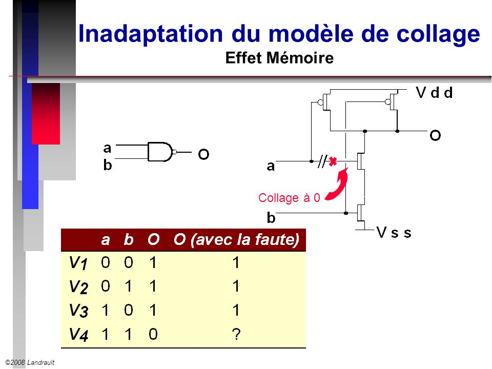 Inadaptation du modèle de collage Effet Mémoire