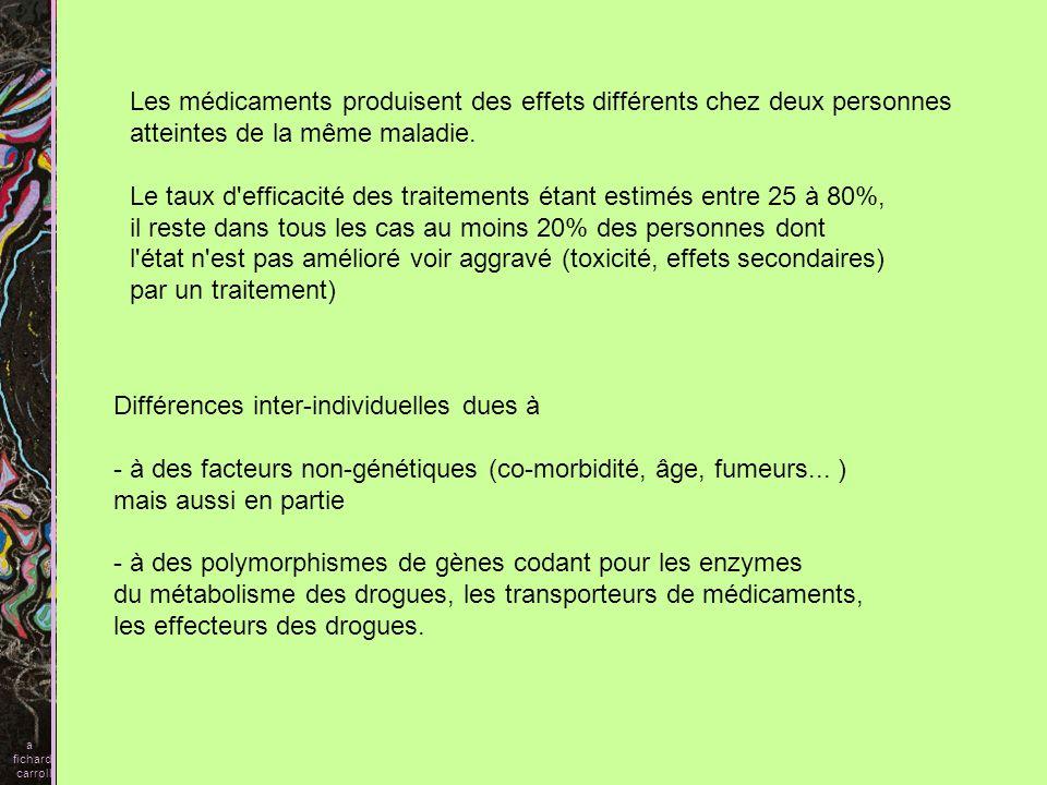 Les médicaments produisent des effets différents chez deux personnes
