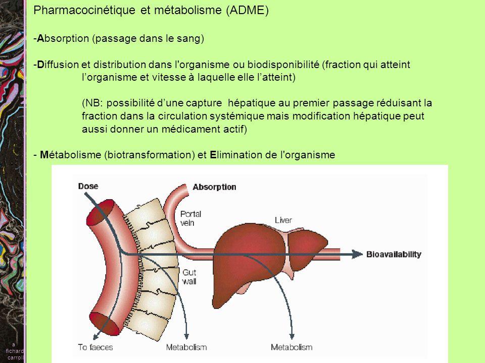 Pharmacocinétique et métabolisme (ADME)