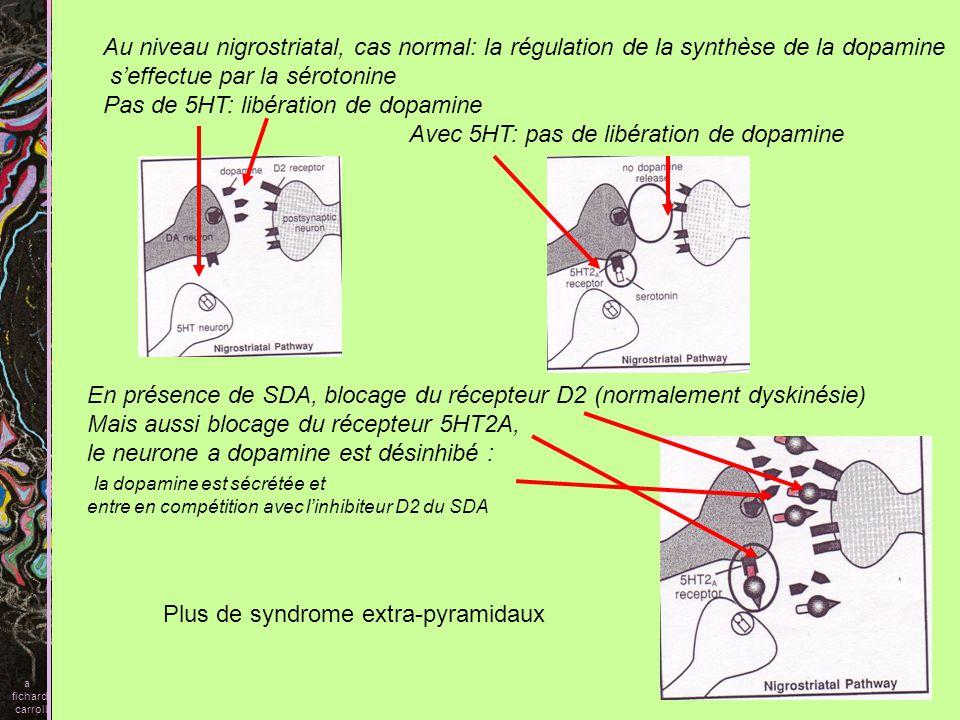 s'effectue par la sérotonine Pas de 5HT: libération de dopamine