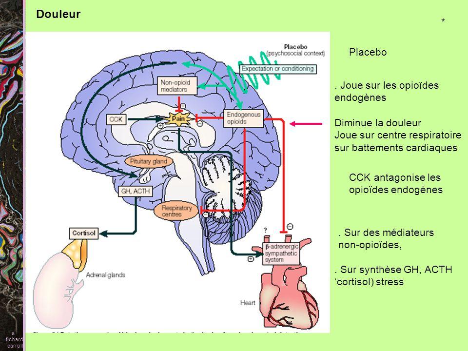 Douleur * Placebo . Joue sur les opioïdes endogènes Diminue la douleur