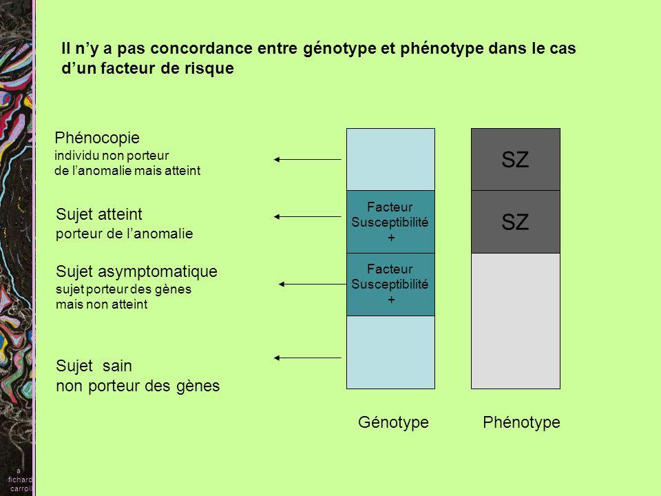 SZ SZ Il n'y a pas concordance entre génotype et phénotype dans le cas