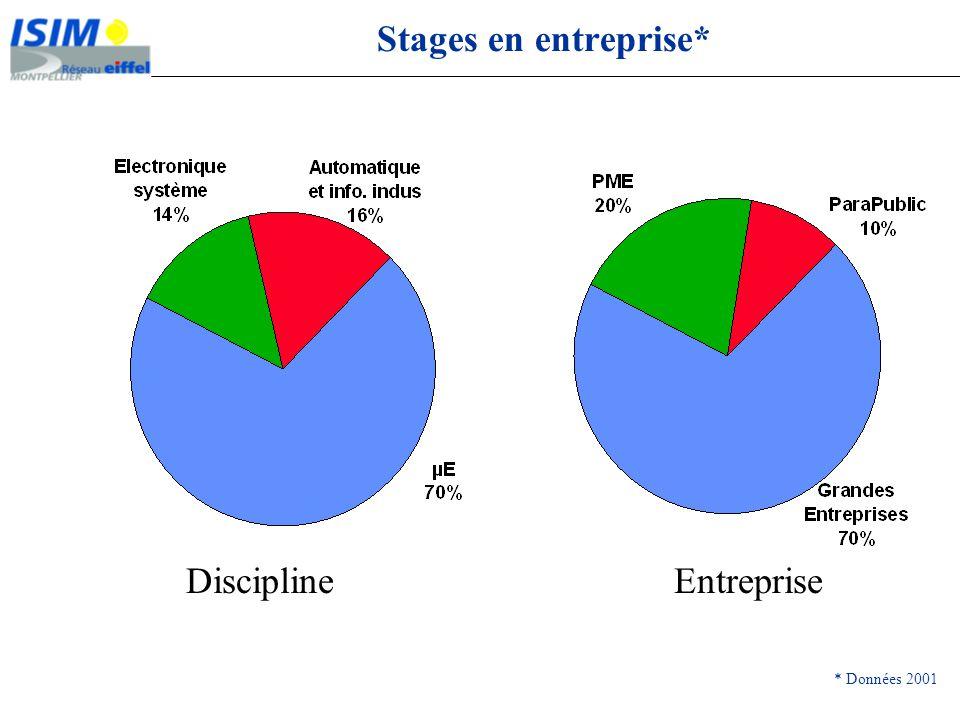 Stages en entreprise* Discipline Entreprise * Données 2001