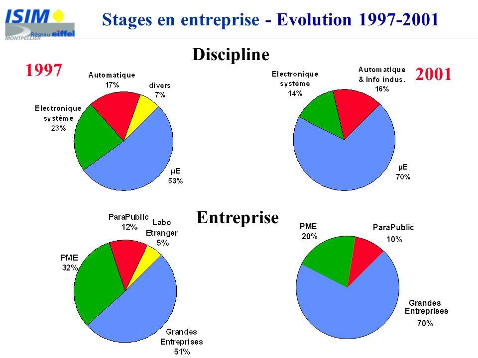 Stages en entreprise - Evolution 1997-2001