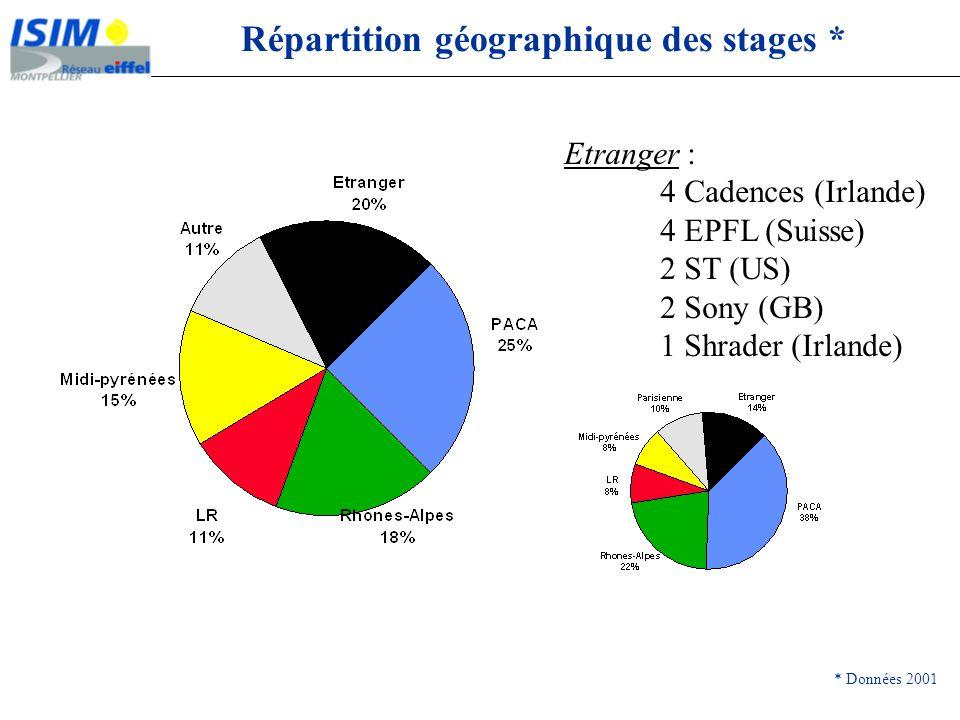 Répartition géographique des stages *
