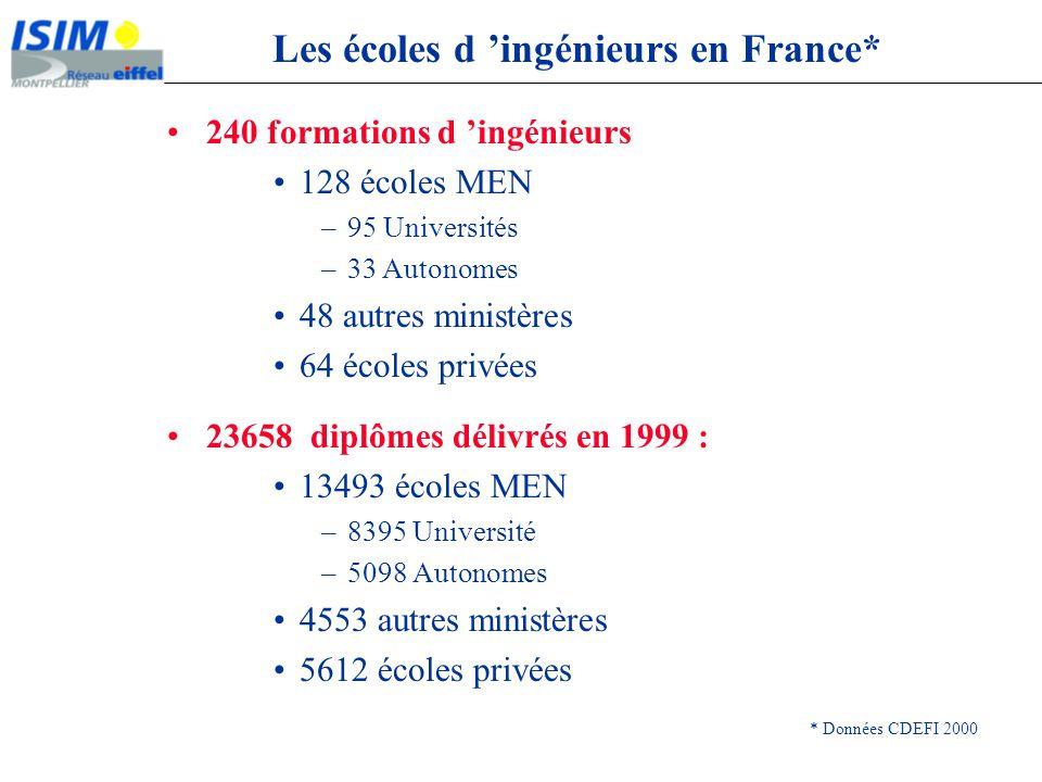Les écoles d 'ingénieurs en France*