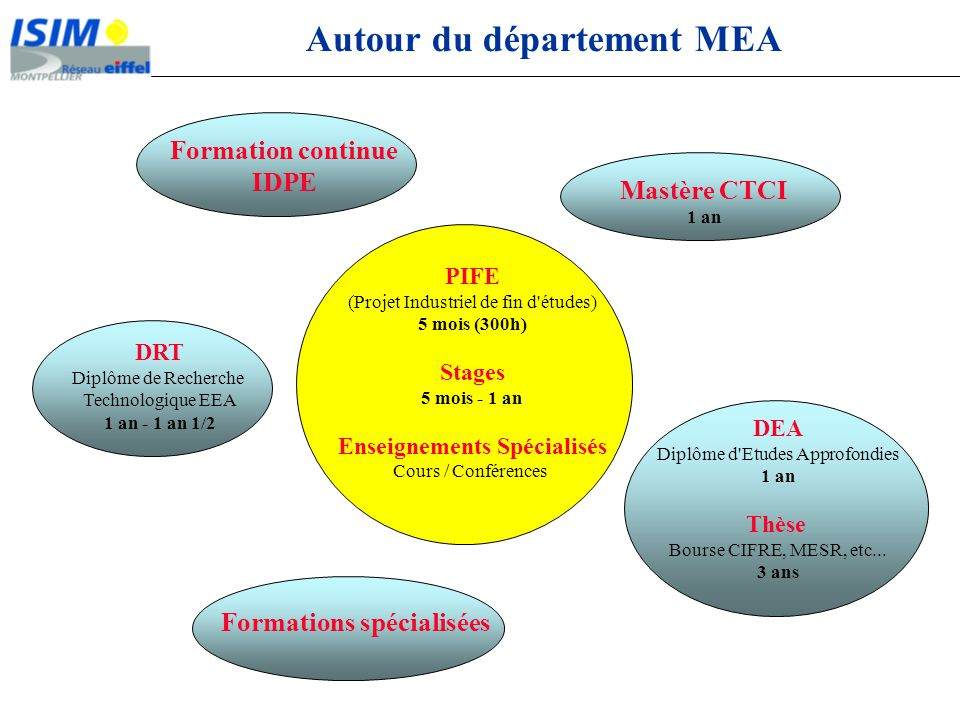 Autour du département MEA