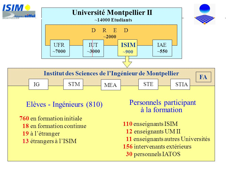 Université Montpellier II