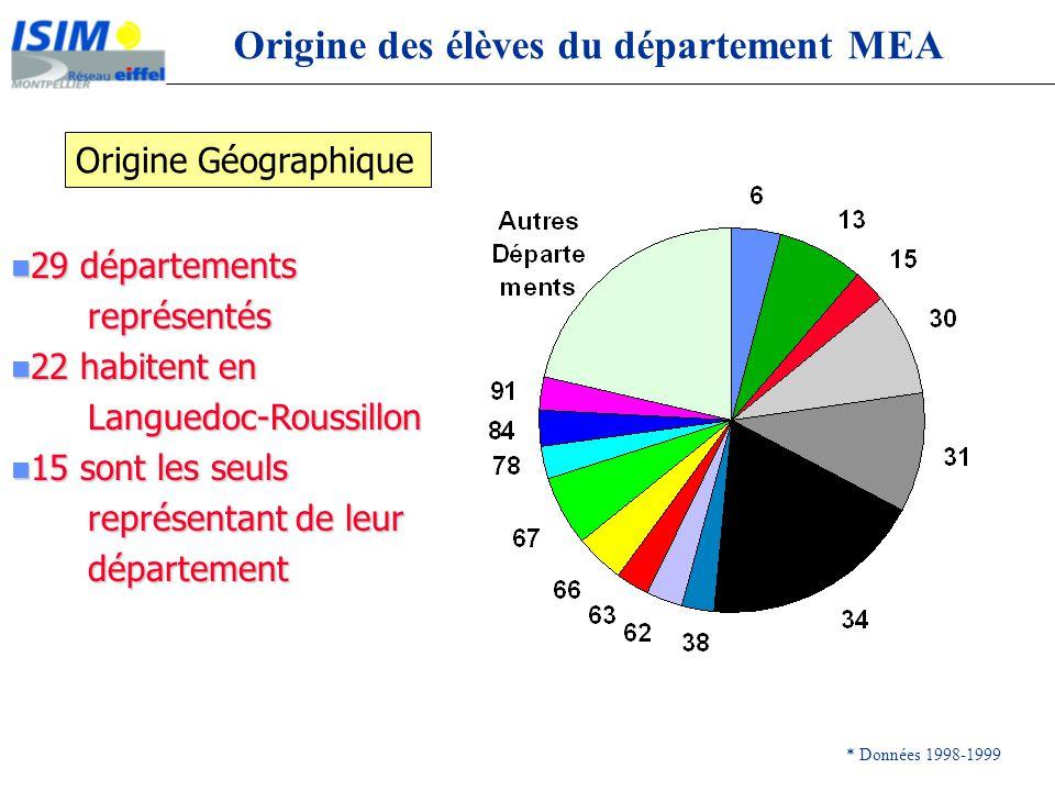 Origine des élèves du département MEA
