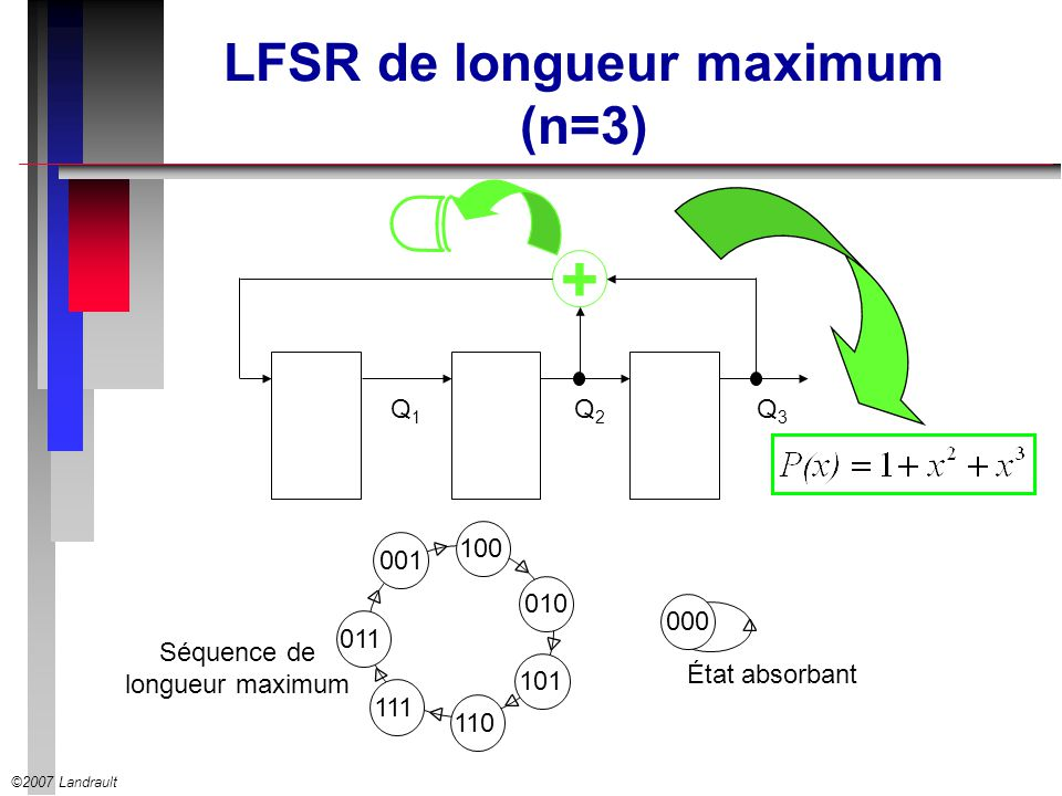 LFSR de longueur maximum (n=3)