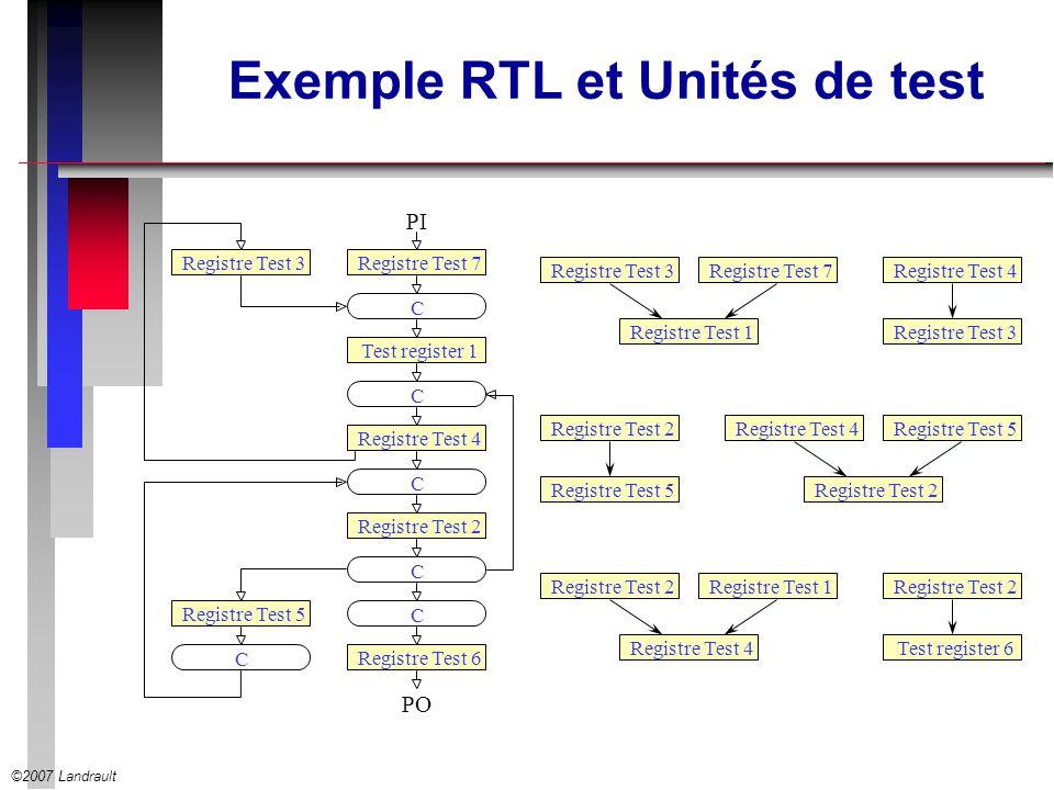 Exemple RTL et Unités de test