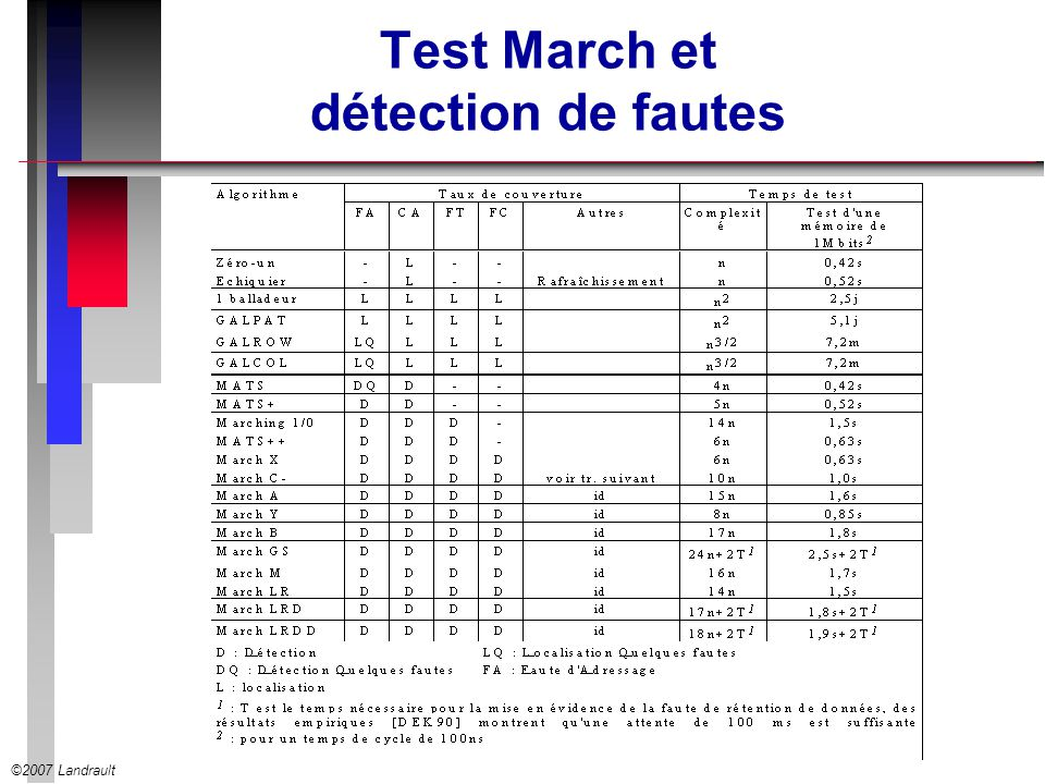 Test March et détection de fautes