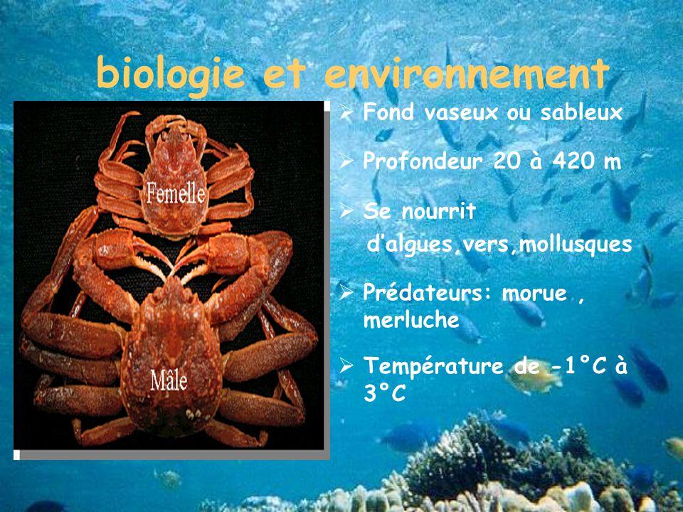 biologie et environnement
