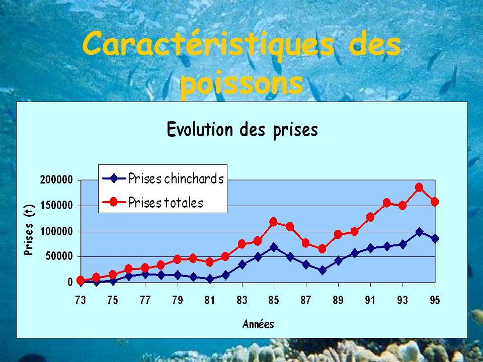 Caractéristiques des poissons