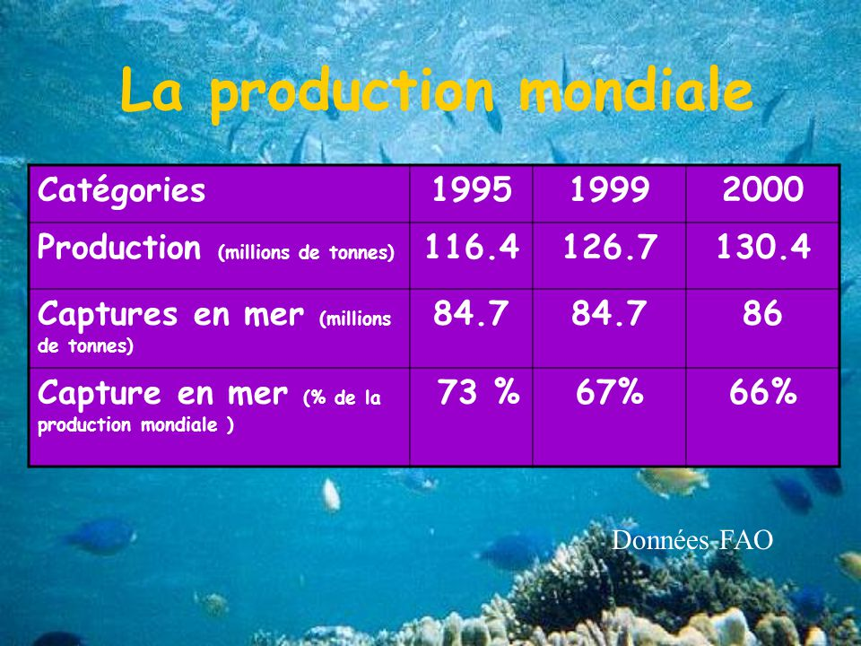 La production mondiale