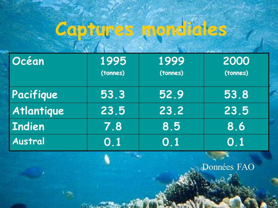 Captures mondiales Océan 1995 1999 2000 Pacifique 53.3 52.9 53.8