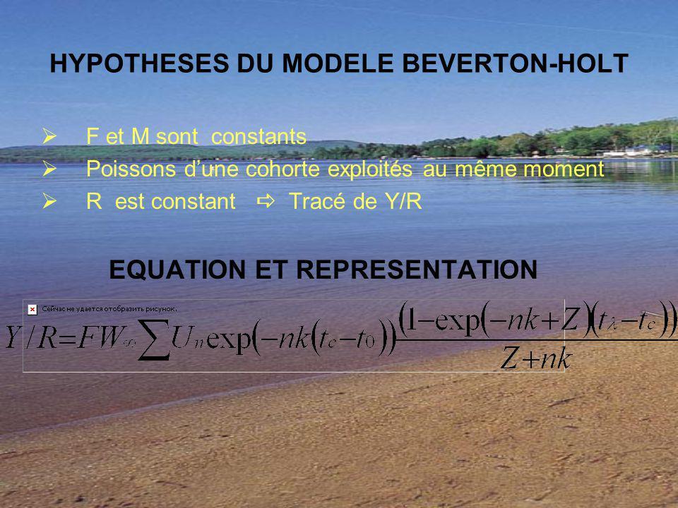 HYPOTHESES DU MODELE BEVERTON-HOLT