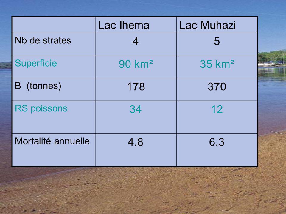 Lac Ihema Lac Muhazi 4 5 90 km² 35 km² 178 370 34 12 4.8 6.3