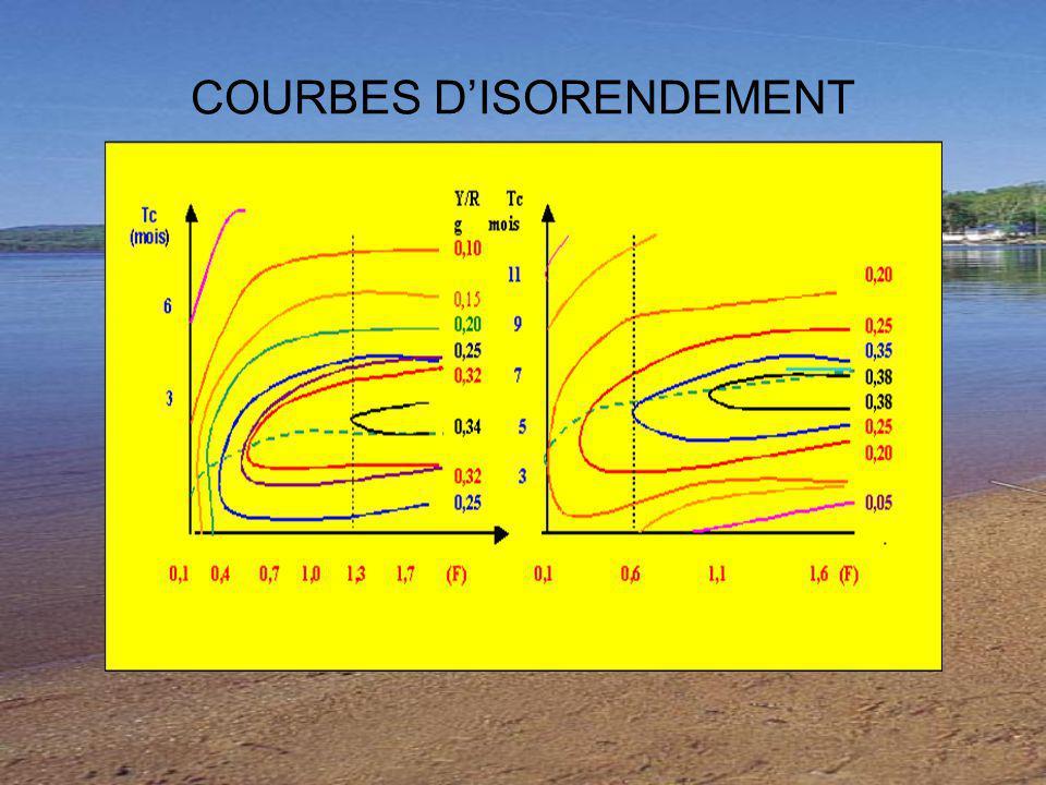COURBES D'ISORENDEMENT