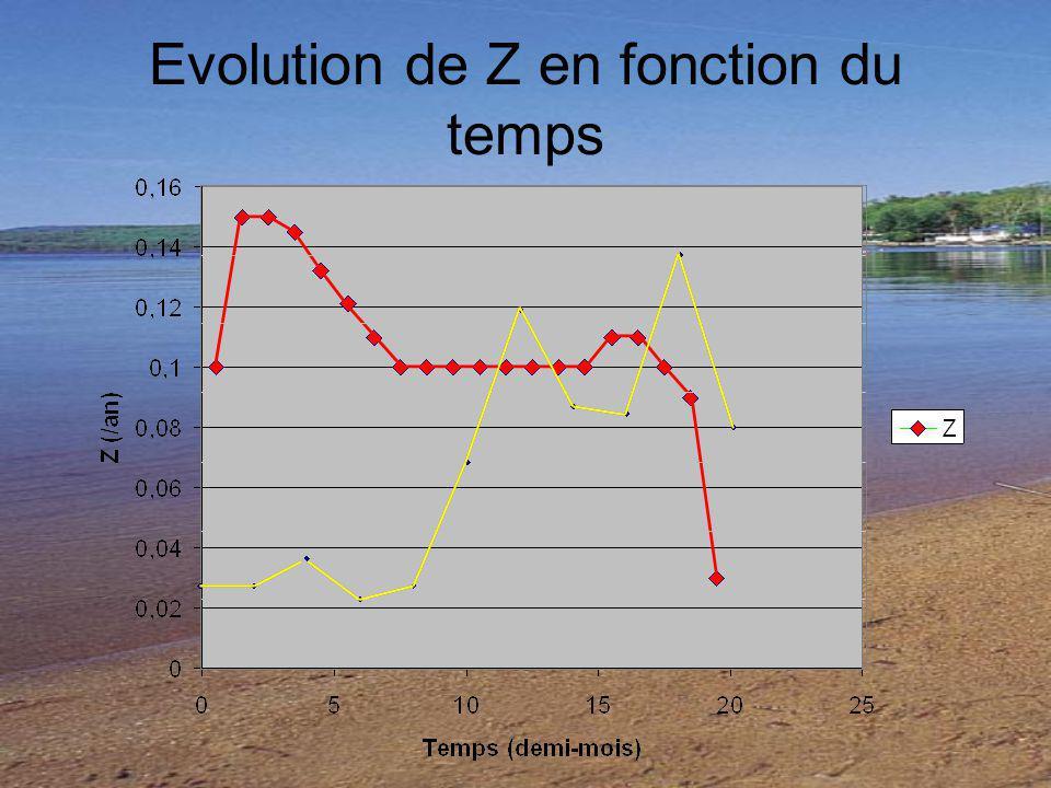Evolution de Z en fonction du temps