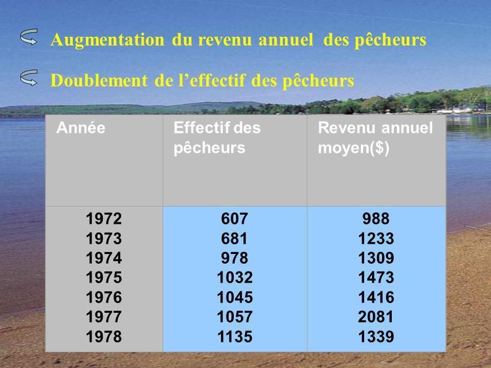 Augmentation du revenu annuel des pêcheurs