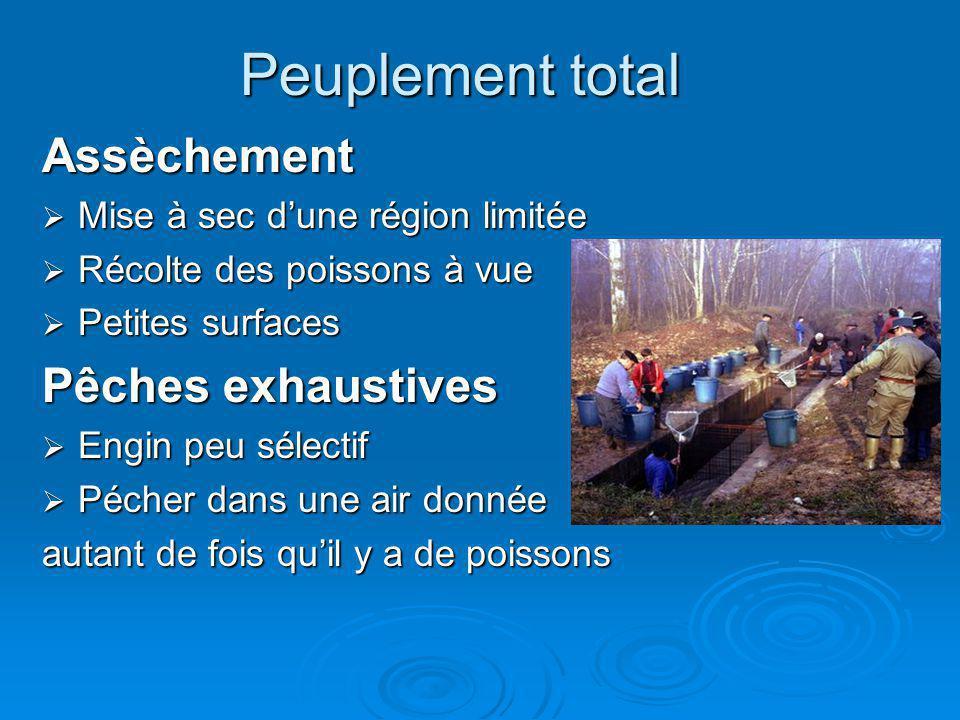 Peuplement total Assèchement Pêches exhaustives