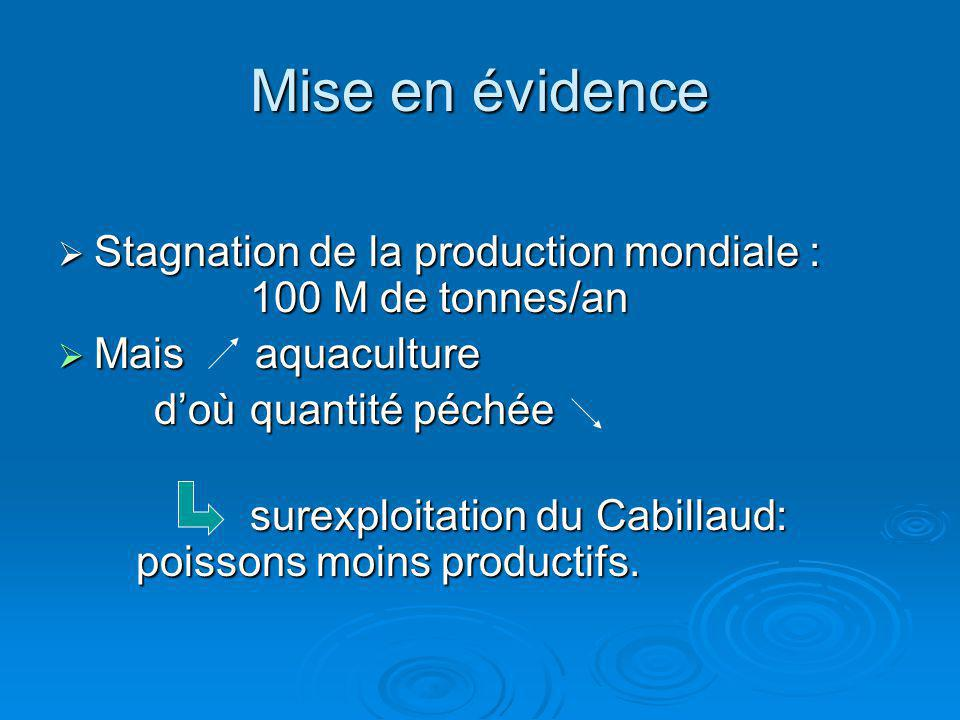 Mise en évidence Stagnation de la production mondiale : 100 M de tonnes/an. Mais aquaculture.