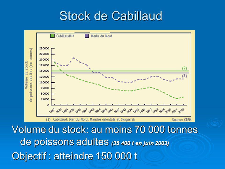 Stock de Cabillaud Volume du stock: au moins 70 000 tonnes de poissons adultes (35 400 t en juin 2003)
