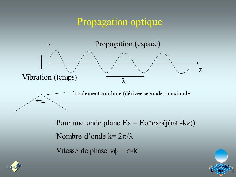 Propagation optique Cours Optique 21/12/05 Propagation (espace) z
