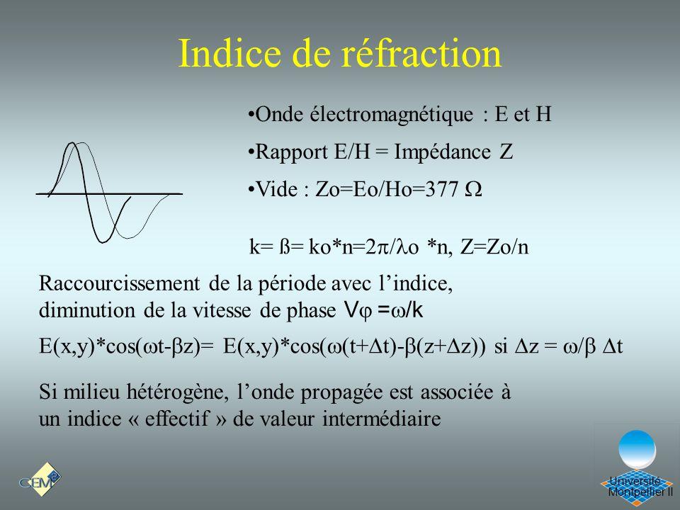 Indice de réfraction Cours Optique 21/12/05