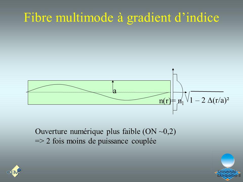 Fibre multimode à gradient d'indice