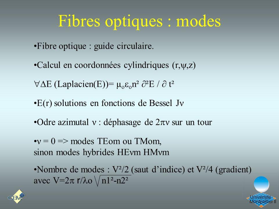 Fibres optiques : modes