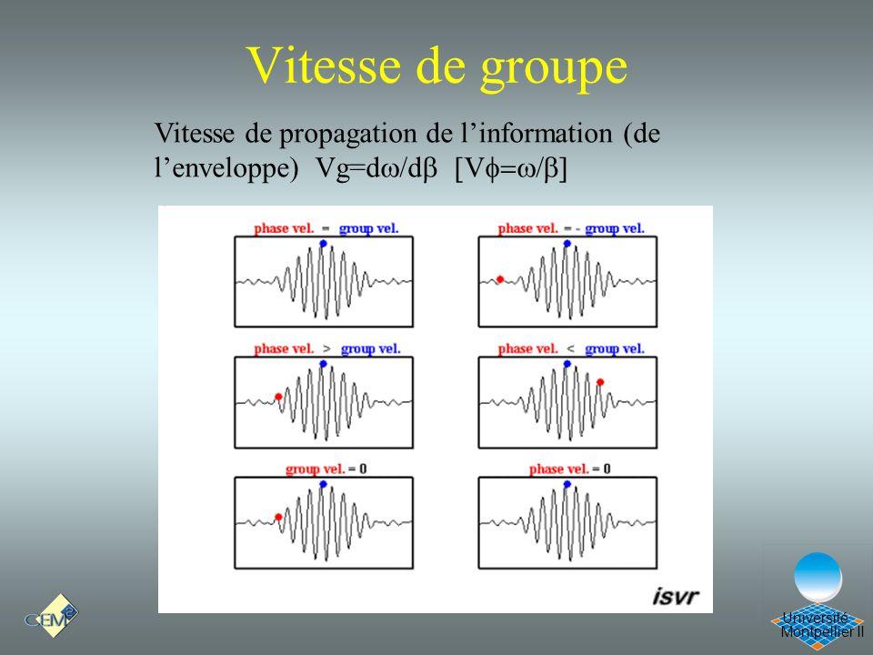 Vitesse de groupe Cours Optique 21/12/05