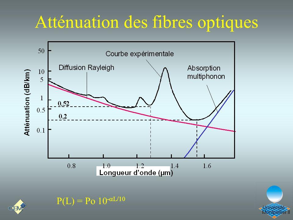 Atténuation des fibres optiques