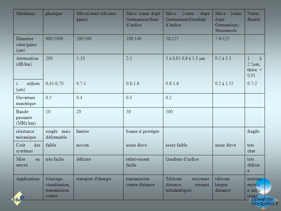 Cours Optique 21/12/05 instrumentation infra-rouge