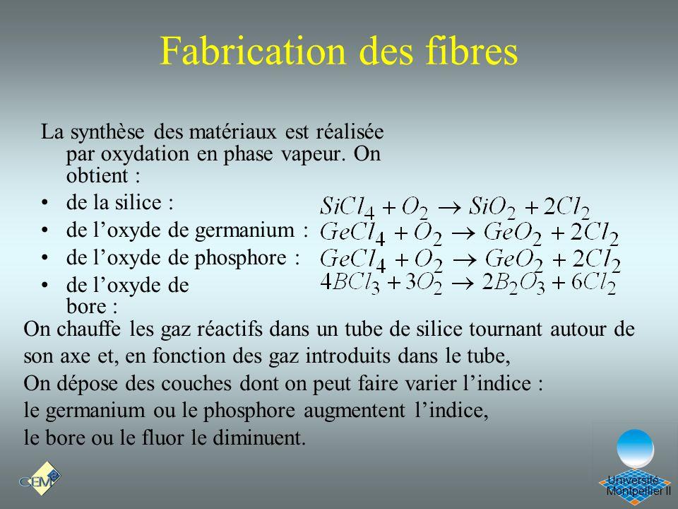 Fabrication des fibres
