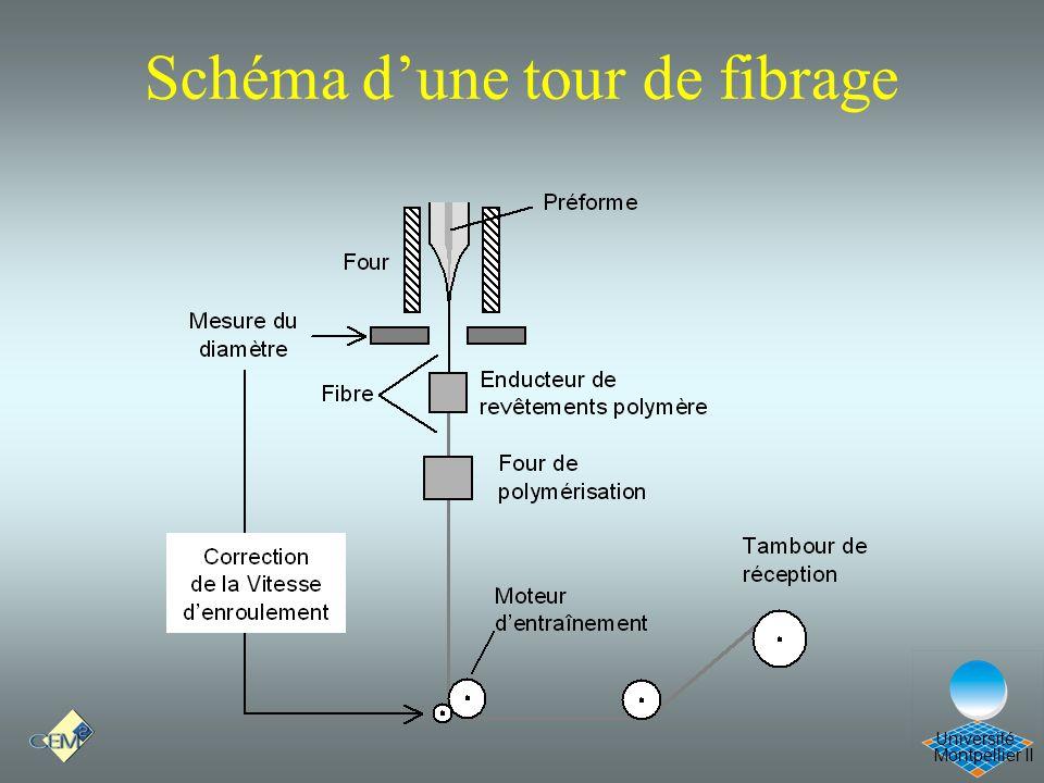 Schéma d'une tour de fibrage
