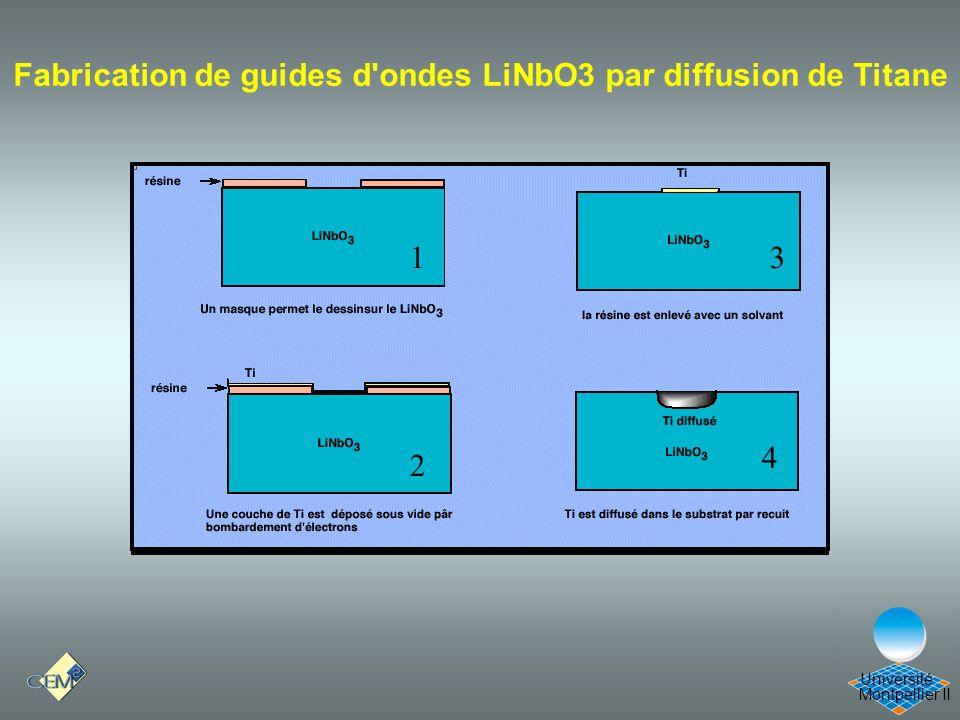 Cours Optique 21/12/05 Fabrication de guides d ondes LiNbO3 par diffusion de Titane 1 3 4 2