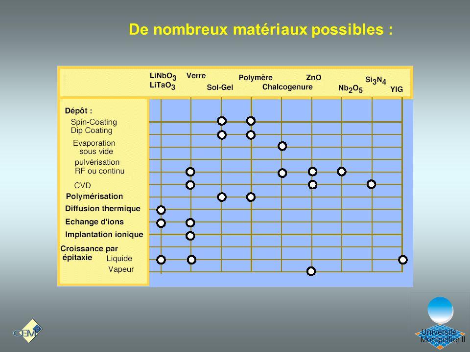 Cours Optique 21/12/05 De nombreux matériaux possibles :