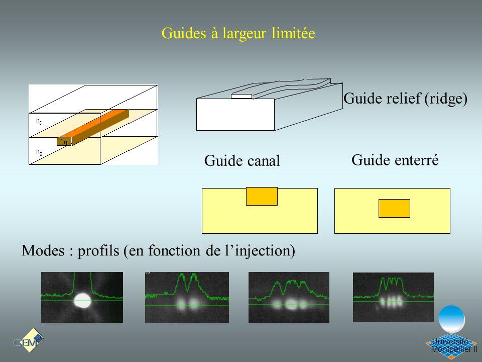 Cours Optique 21/12/05 Guides à largeur limitée Guide relief (ridge)