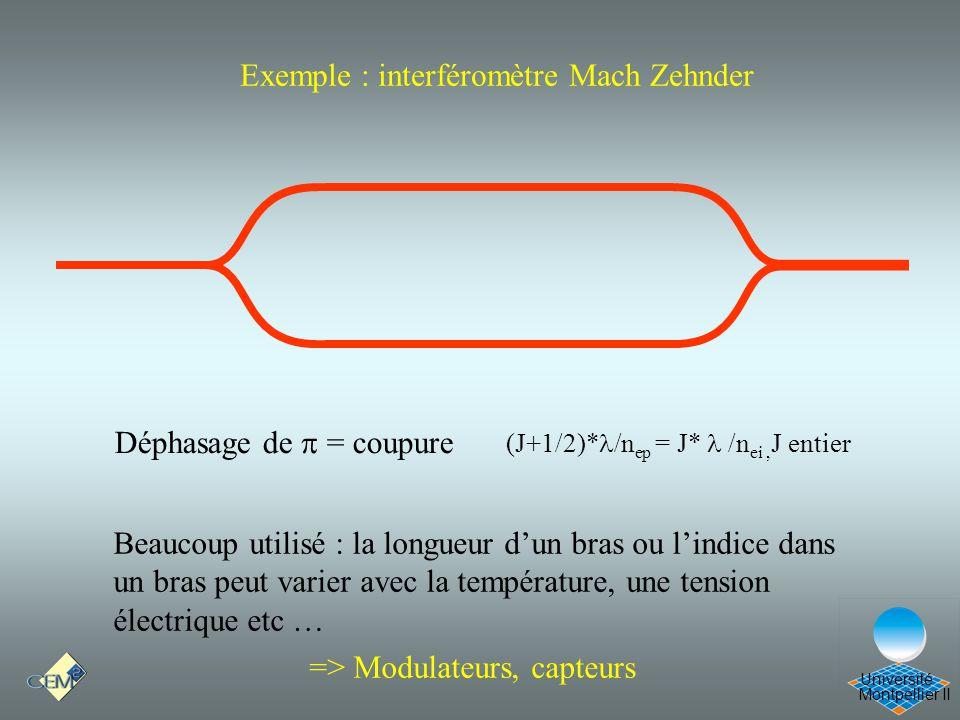 Cours Optique 21/12/05 Exemple : interféromètre Mach Zehnder