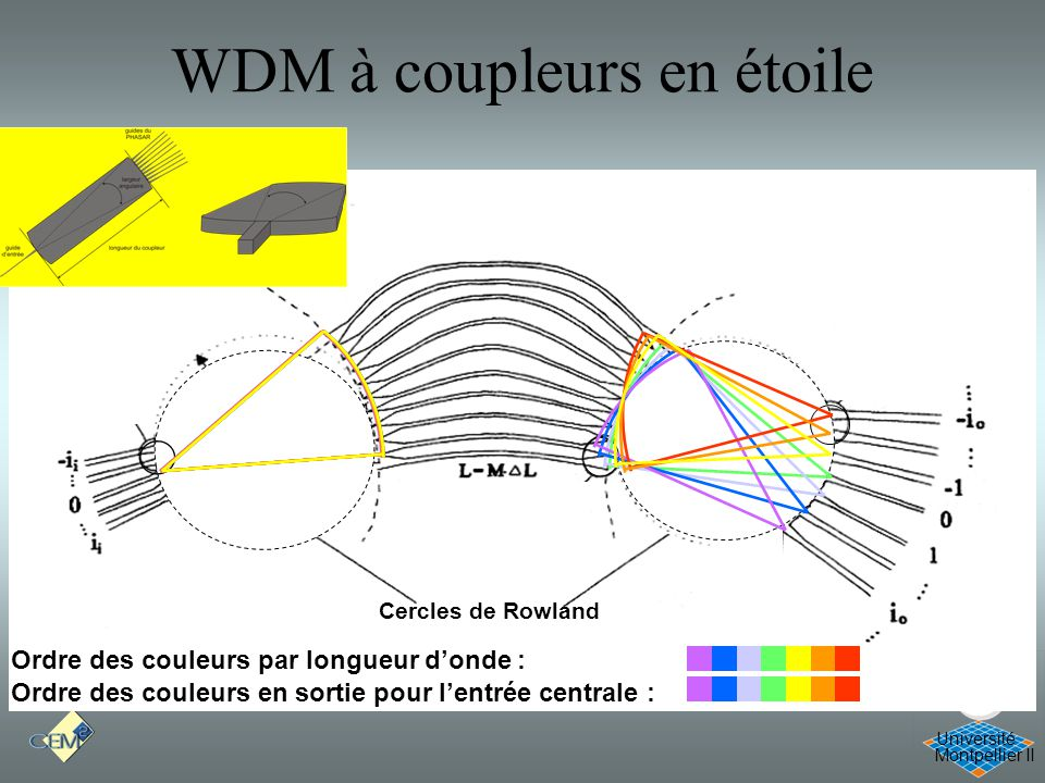 WDM à coupleurs en étoile