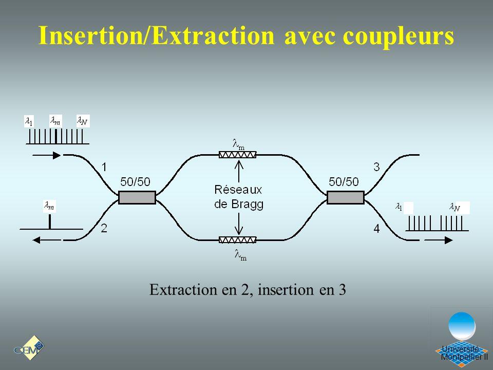 Insertion/Extraction avec coupleurs