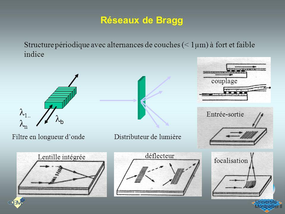 Cours Optique 21/12/05 Réseaux de Bragg  n b